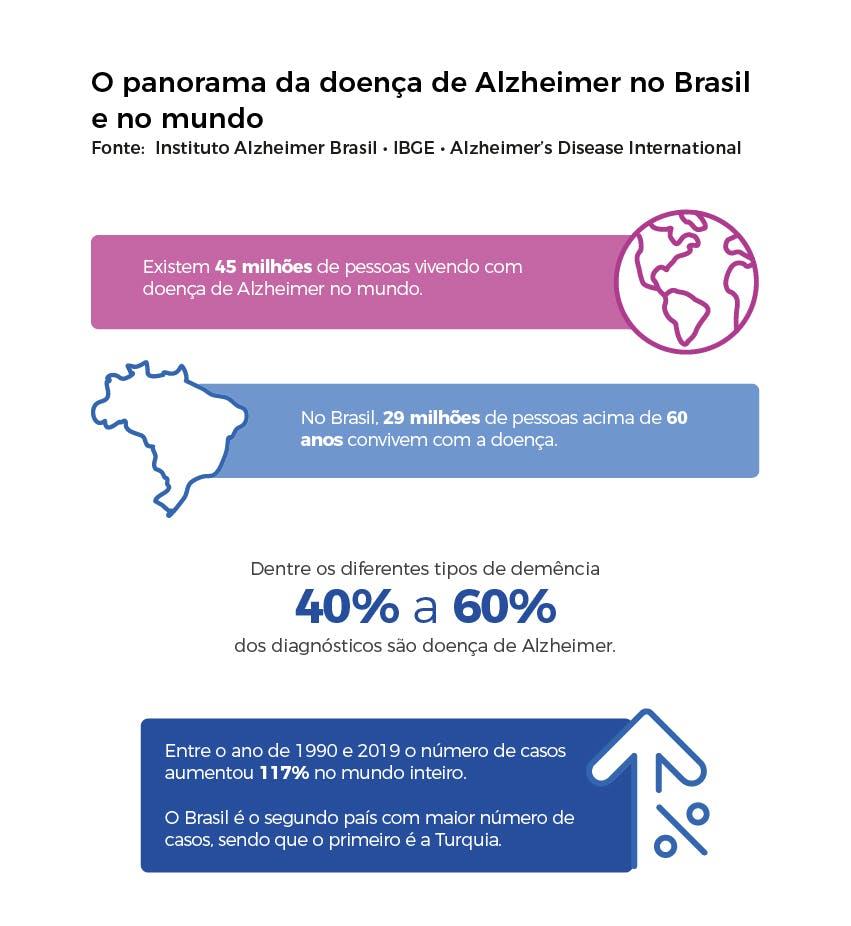 O panorama da doença de alzheimer no Brasil e no mundo