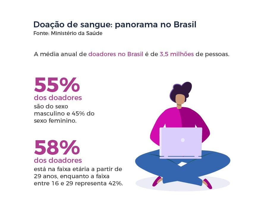 Doação de sangue: panorama no Brasil