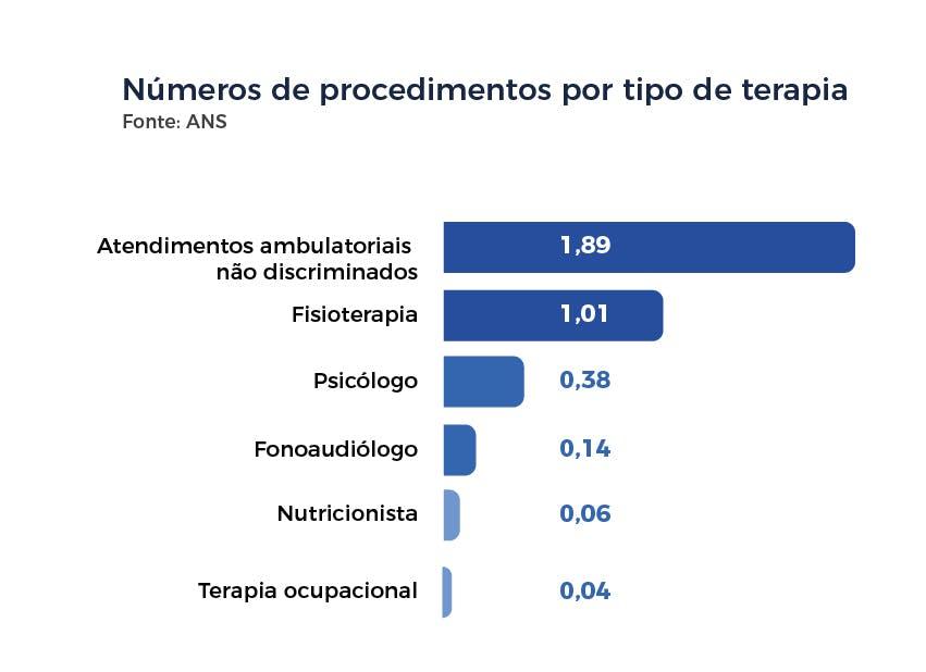 Números de procedimentos por tipo de terapia