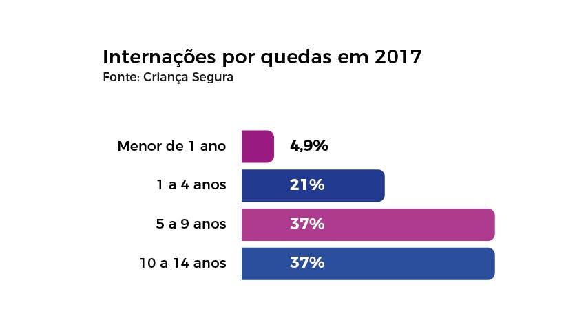 Número de internações de crianças por quedas em 2017