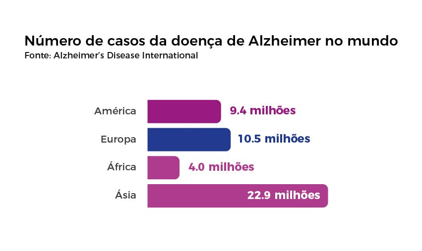 Número de casos da doença de Alzheimer no mundo