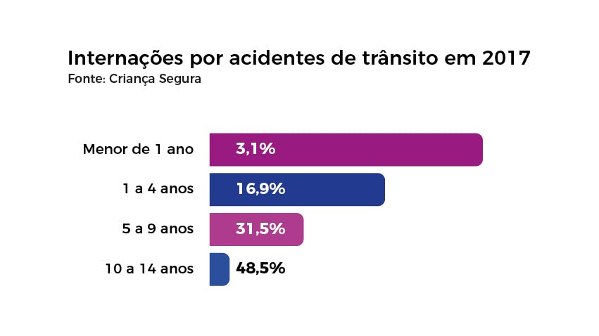 Internações por acidentes de trânsito em 2017