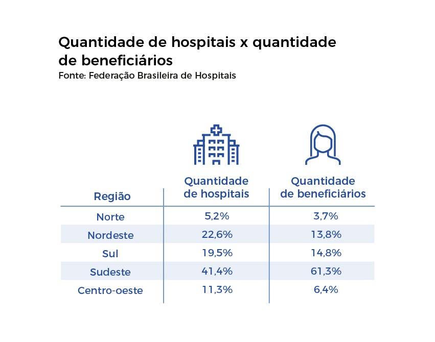 Quantidade de hospitais x quantidade de beneficiários
