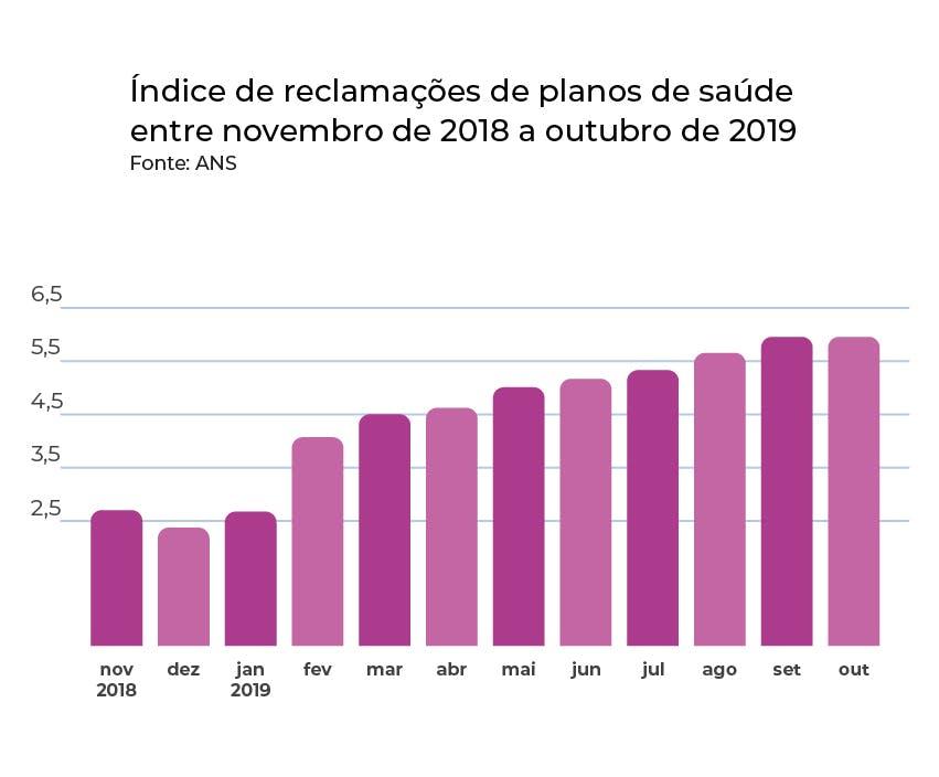 Índice de reclamações de planos de saúde entre novembro de 2018  e outubro de 2019