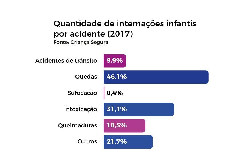 Quantidade de internações infantis por acidente em 2017