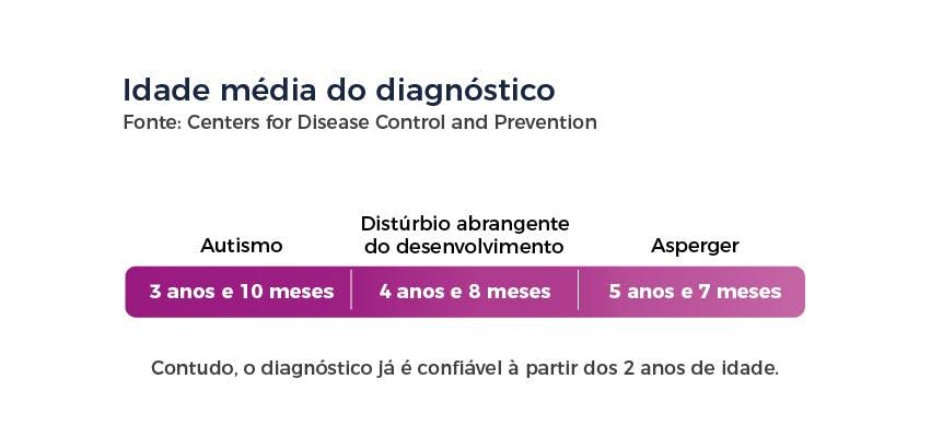Idade média do diagnóstico de autismo