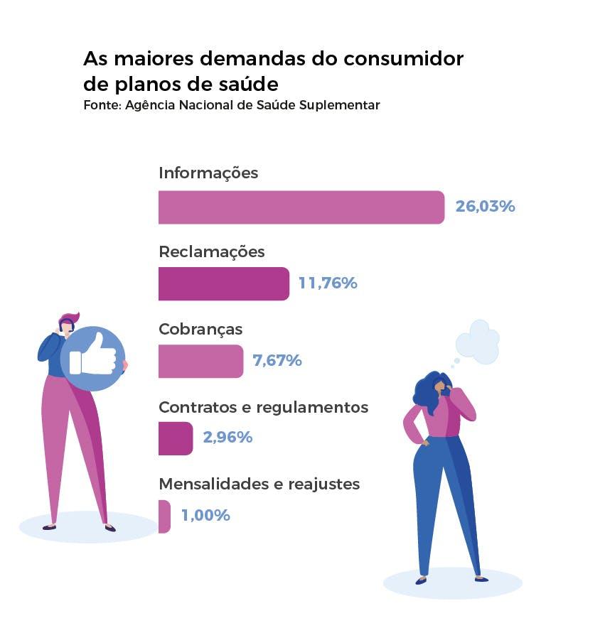 Maiores demandas do consumidor de planos de saúde