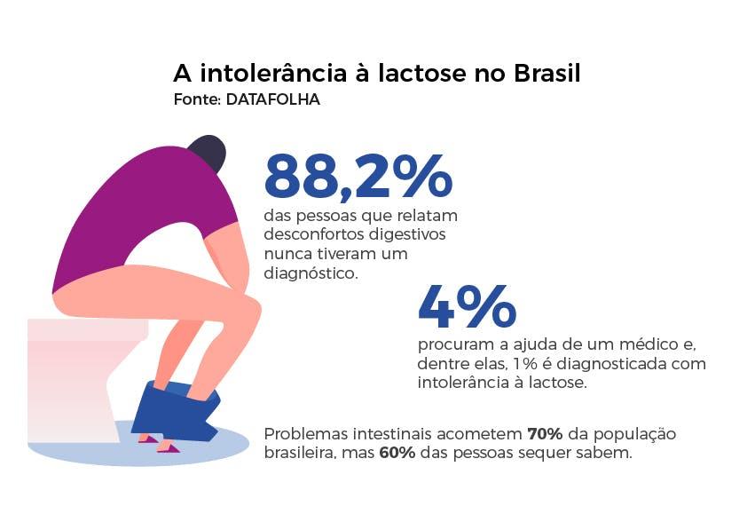 Números da intolerância à lactose no Brasil