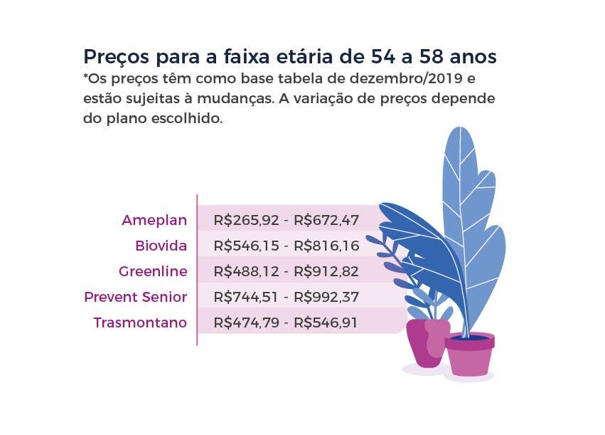 Preços para a faixa etária de 54 a 58 anos