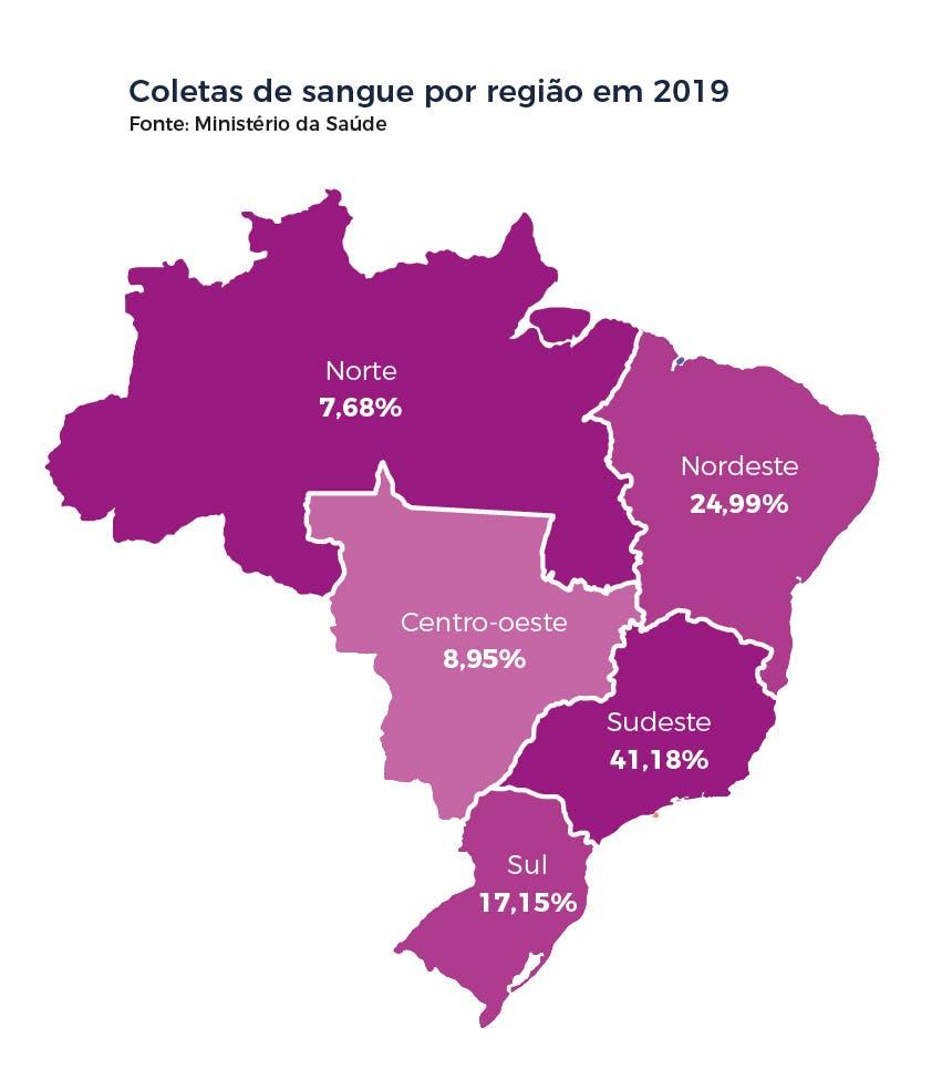 Coletas de sangue por região em 2019