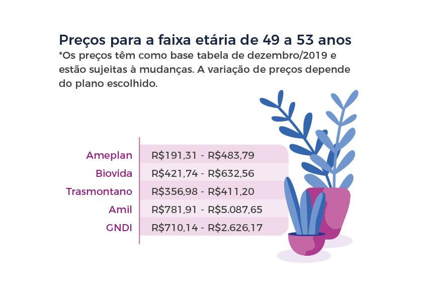 Preços para a faixa etária de 49 a 53 anos