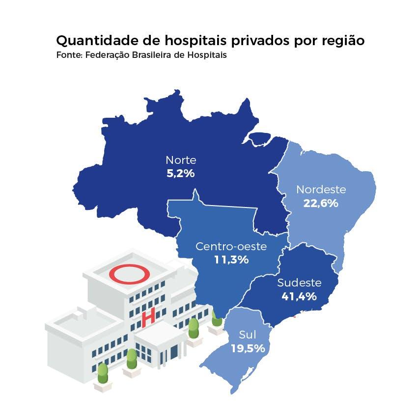 Quantidade de hospitais privados por região no Brasil