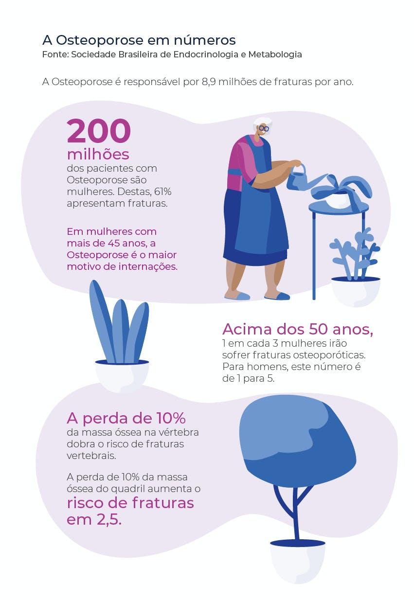 Números da osteoporose no Brasil