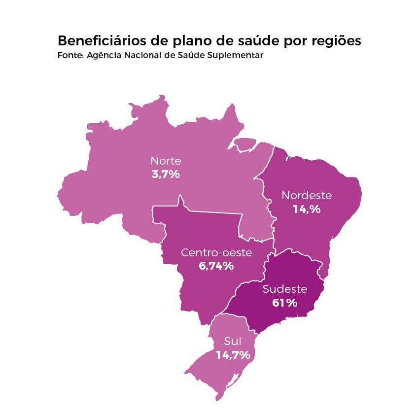 Beneficiários de plano de saúde por região do Brasil
