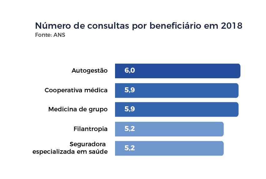 Número de consultas por beneficiário em 2018