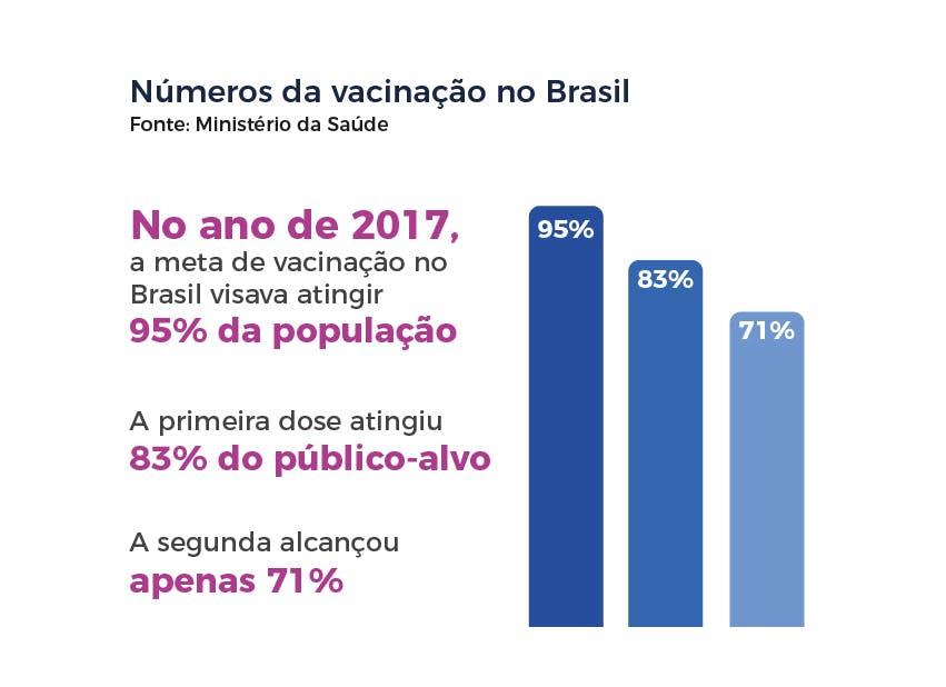 Números da vacinação no Brasil