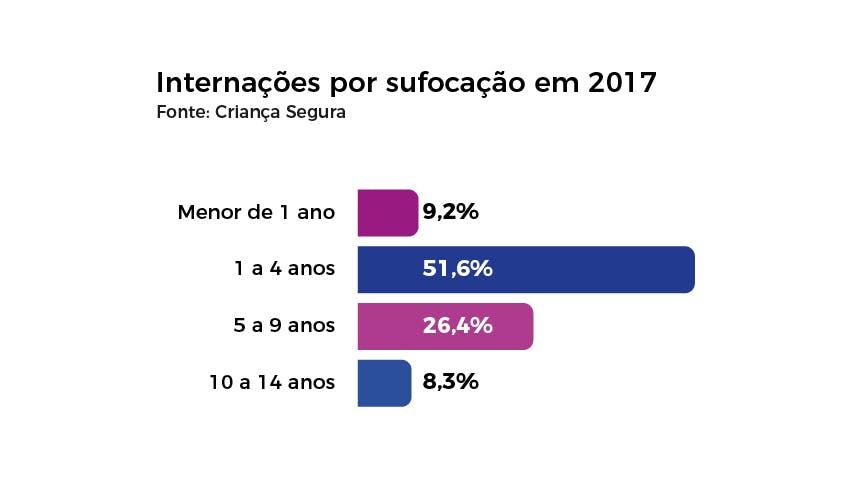 Número de internações de crianças por sufocamento em 2017