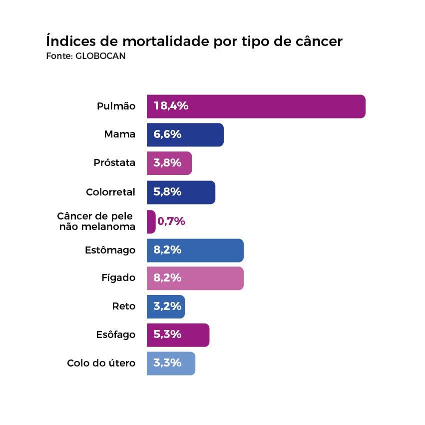 Índices de mortalidade por tipo de câncer