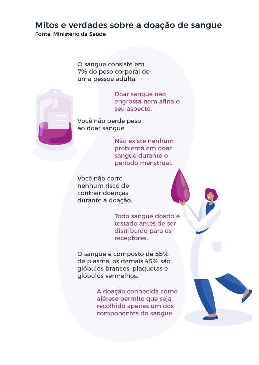 Mitos e verdades sobre a doação de sangue