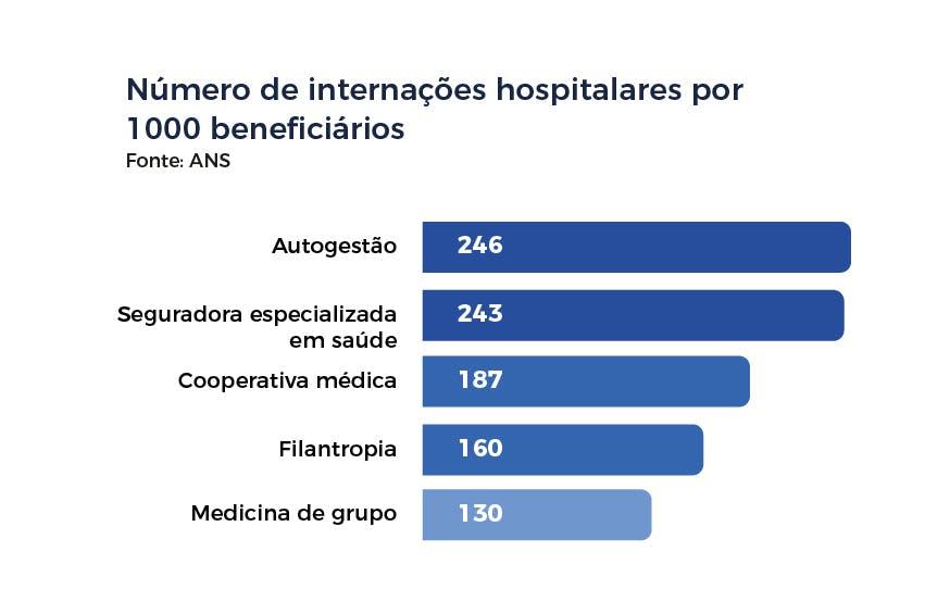 Número de internações hospitalares por 1000 beneficiários