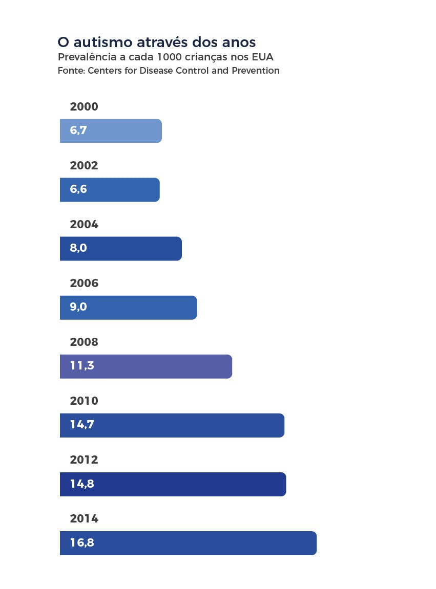 Aumento dos casos de autismo ao longo dos anos
