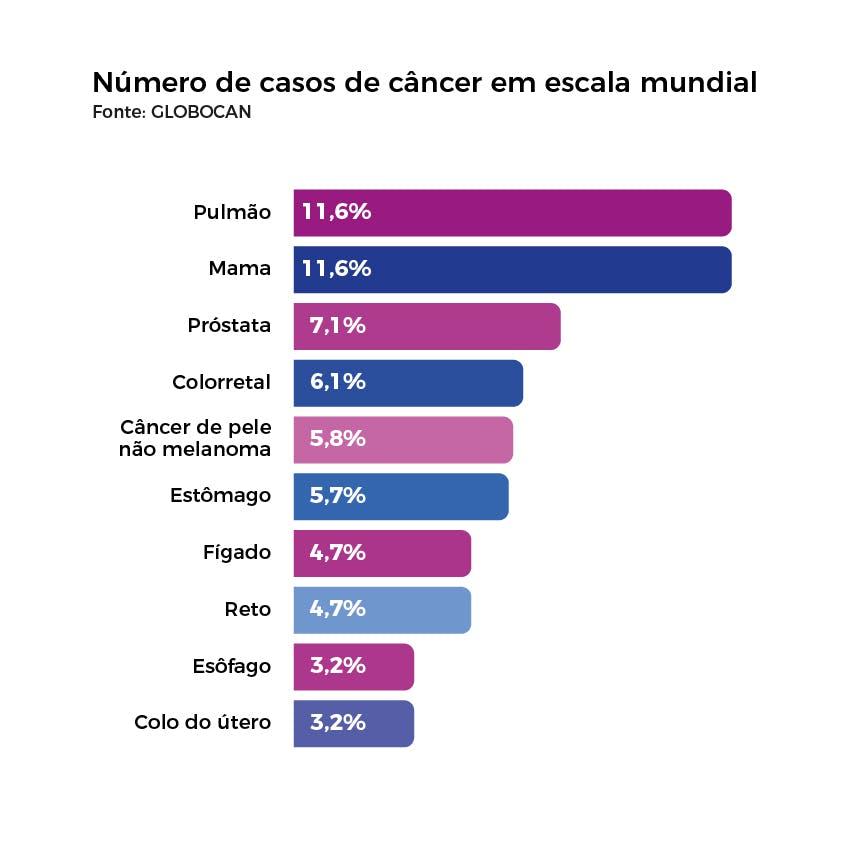 Número de casos de câncer em escala mundial
