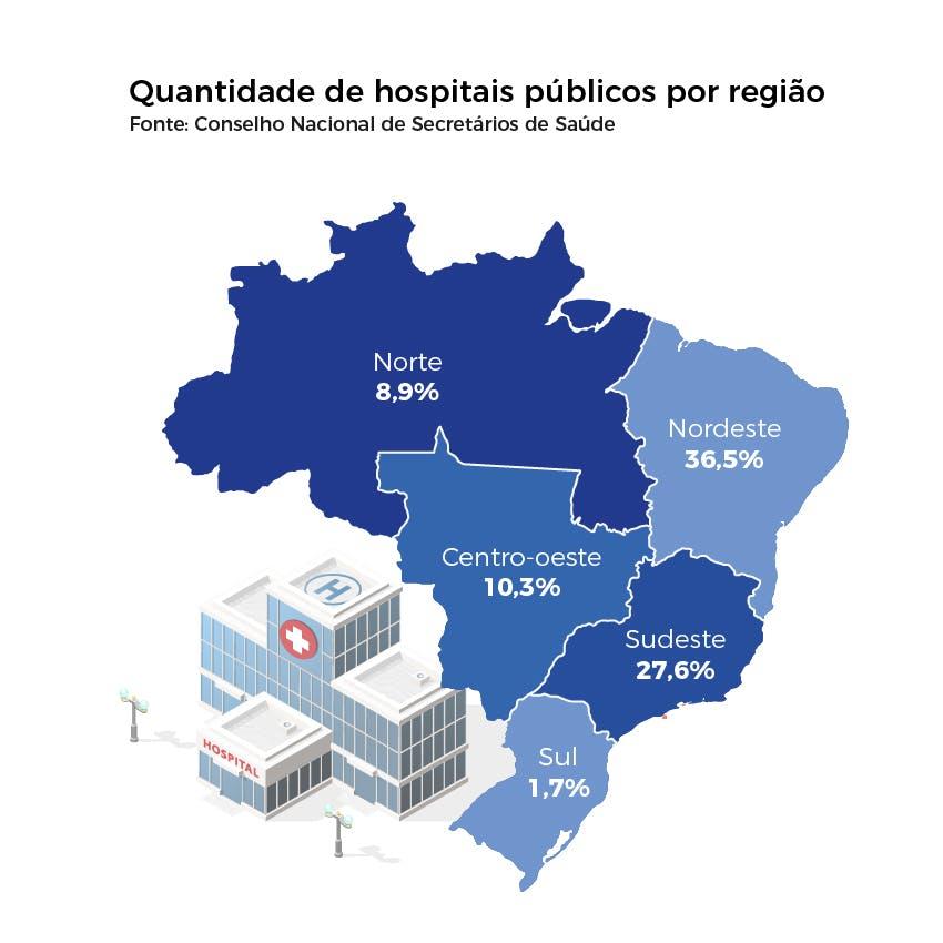 Quantidade de hospitais públicos por região no Brasil