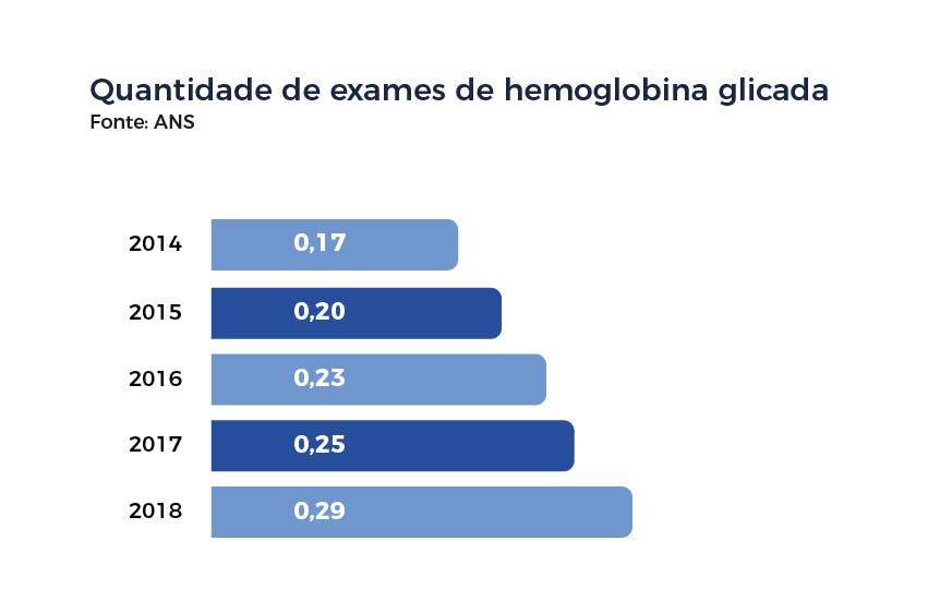 Quantidade de exames de hemoglobina glicada