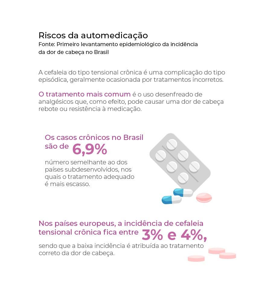 Riscos da automedicação em caso de dor de cabeça