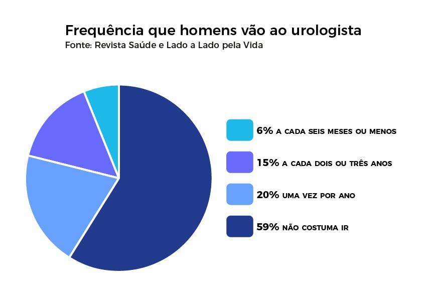 Frequência que homens vão ao urologista