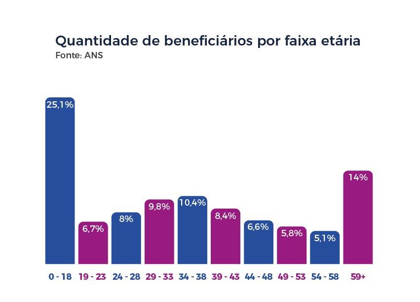 Quantidade de beneficiários por faixa etária