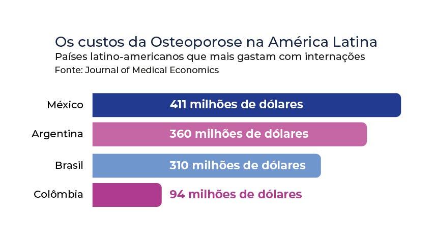 Os custos da osteoporose na América Latina