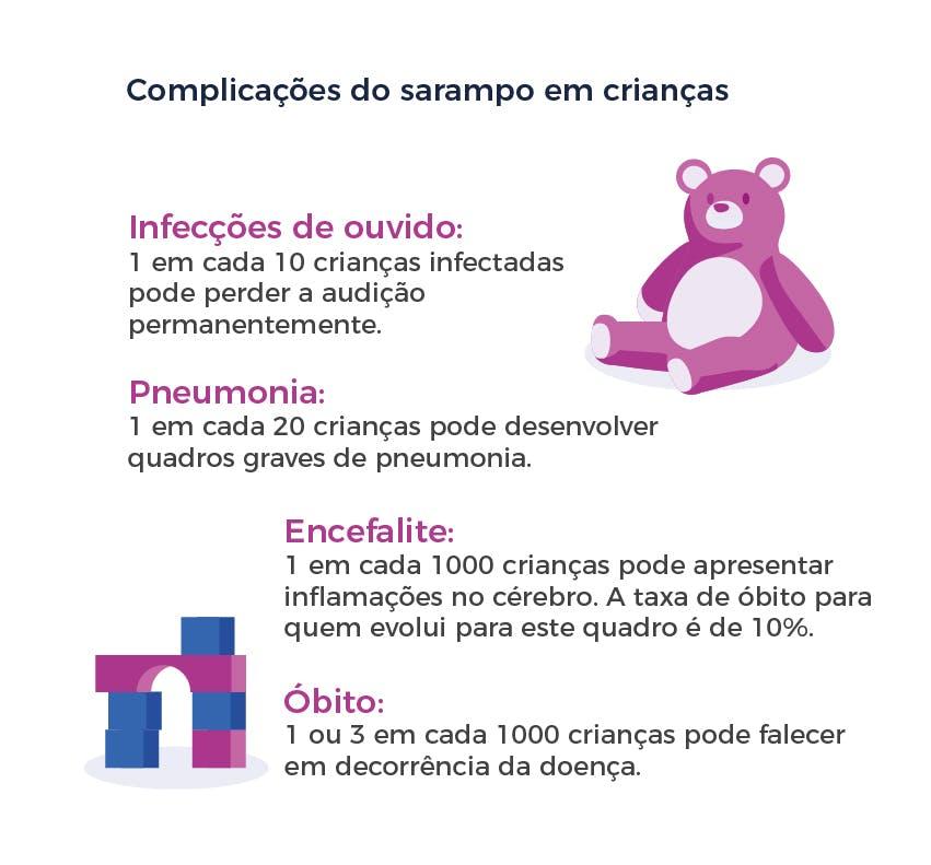 Complicações do sarampo em crianças