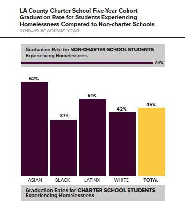 Data from LA County Charter School Five-Year Cohort Graduation Rate for Students Experiencing Homelessness Compared to Non-charter Schools