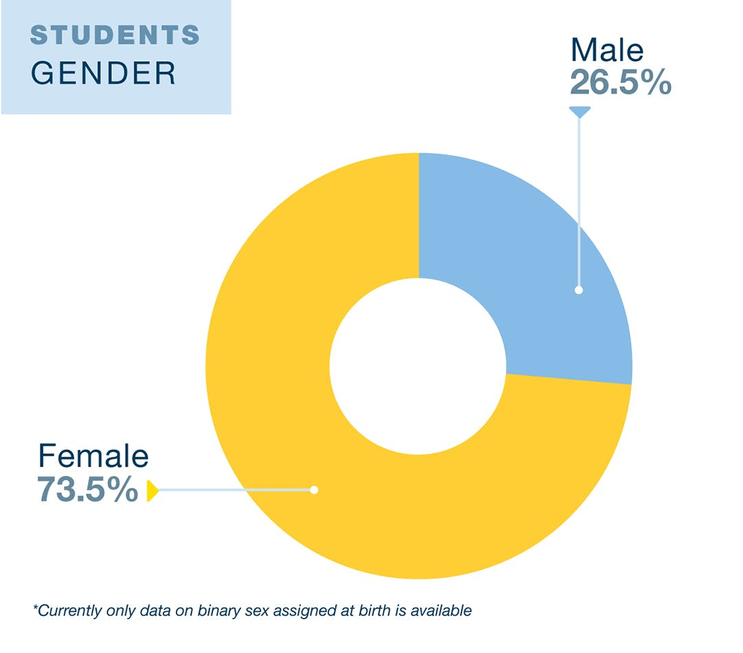 UCLA Education and Information Studies student diversity data. 26.5% Male and 73.5% Female. Data is from 2019. Currently only data on binary sex as assigned at birth is available.