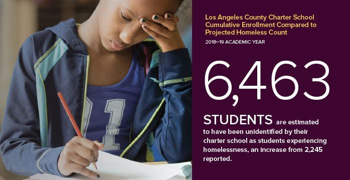 6,493 students are estimated to have been unidentified by their charter school as students experieicing homelessness, an increase from 2,245 reported.