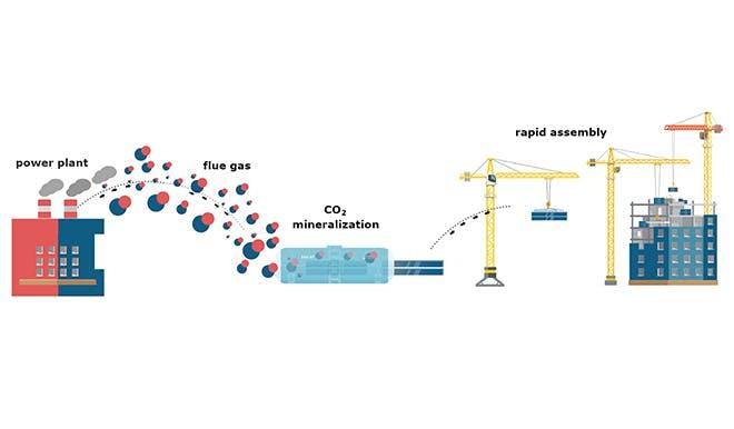 Visual diagram of CO2Concrete manufacturing process