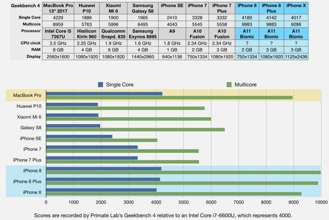 The A11 Bionic chip inside the iPhone 8, iPhone 8 Plus, and iPhone X vs. the 2017 13-inch MacBook Pro. AppleInsider/Geekbench via Business Insider