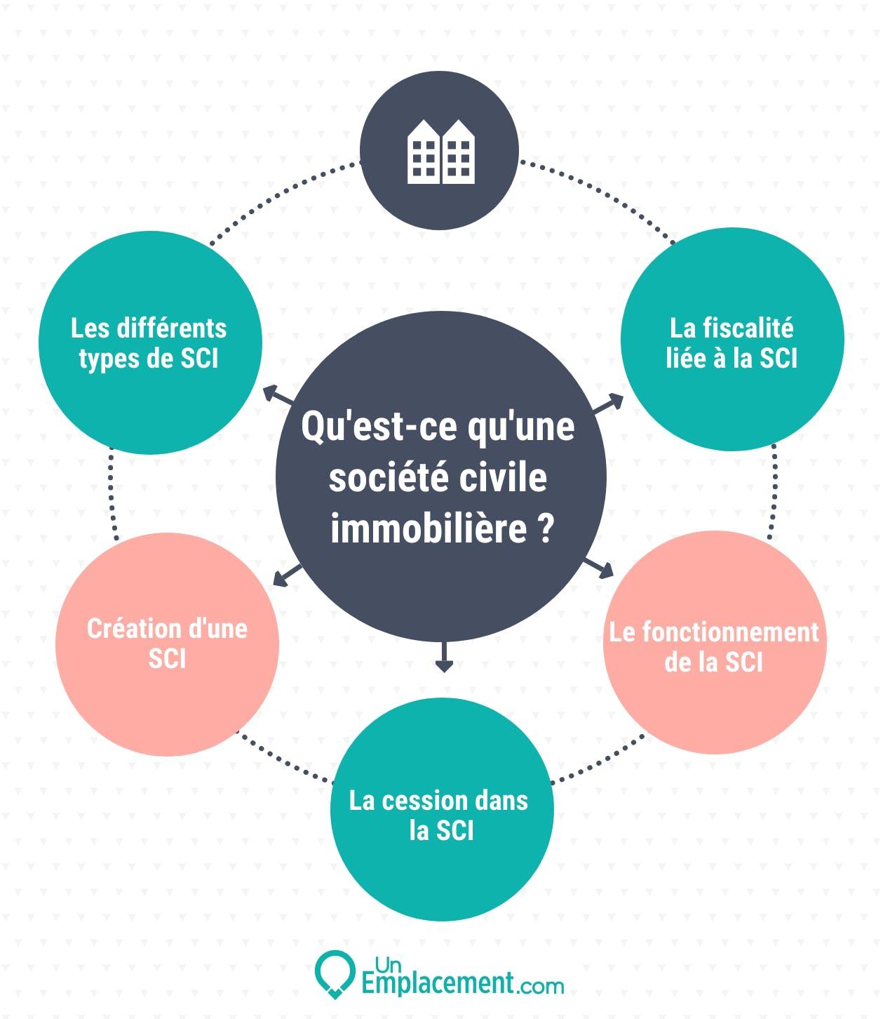 Infographie sur la SCI