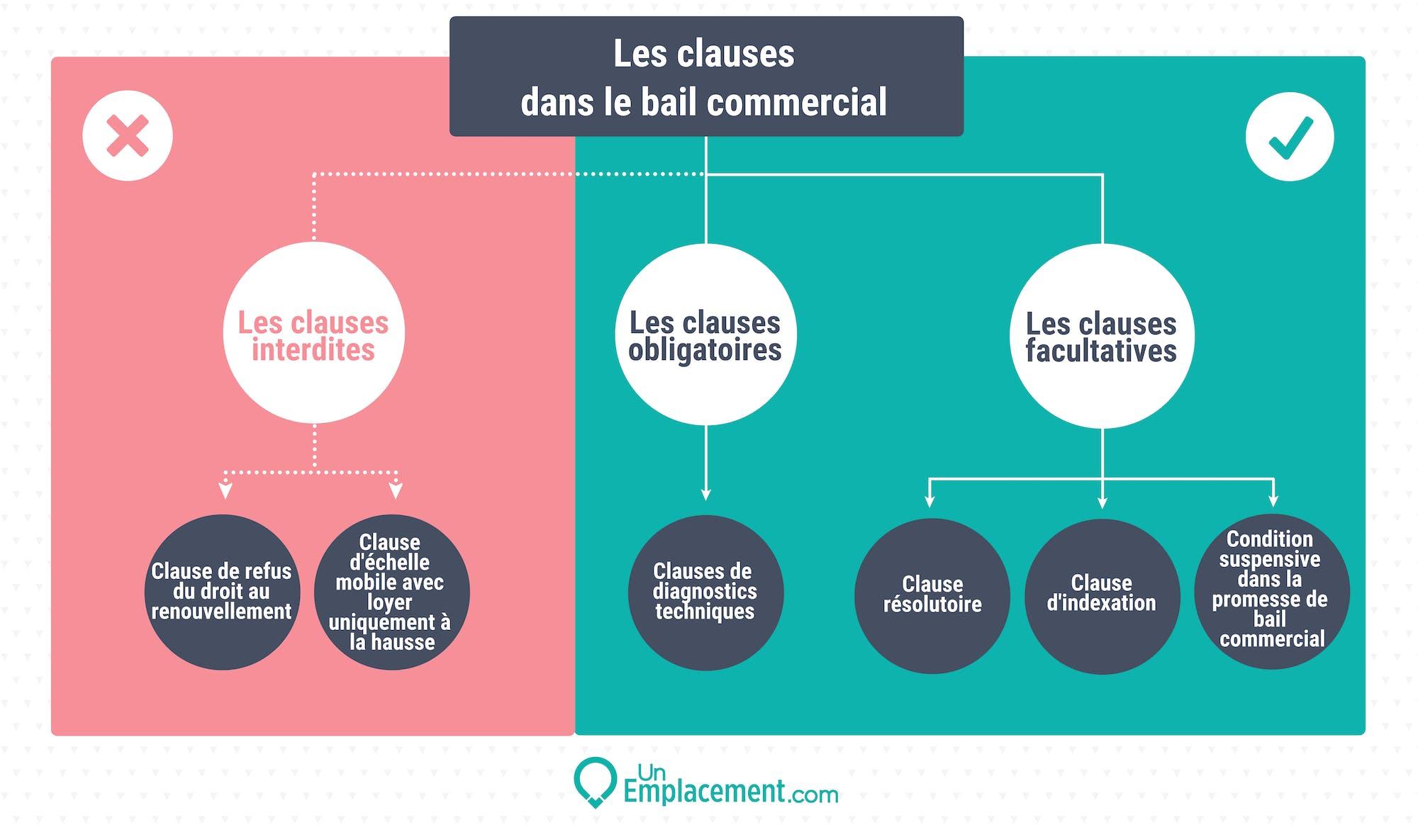 Infographie sur les clauses dans le bail commercial