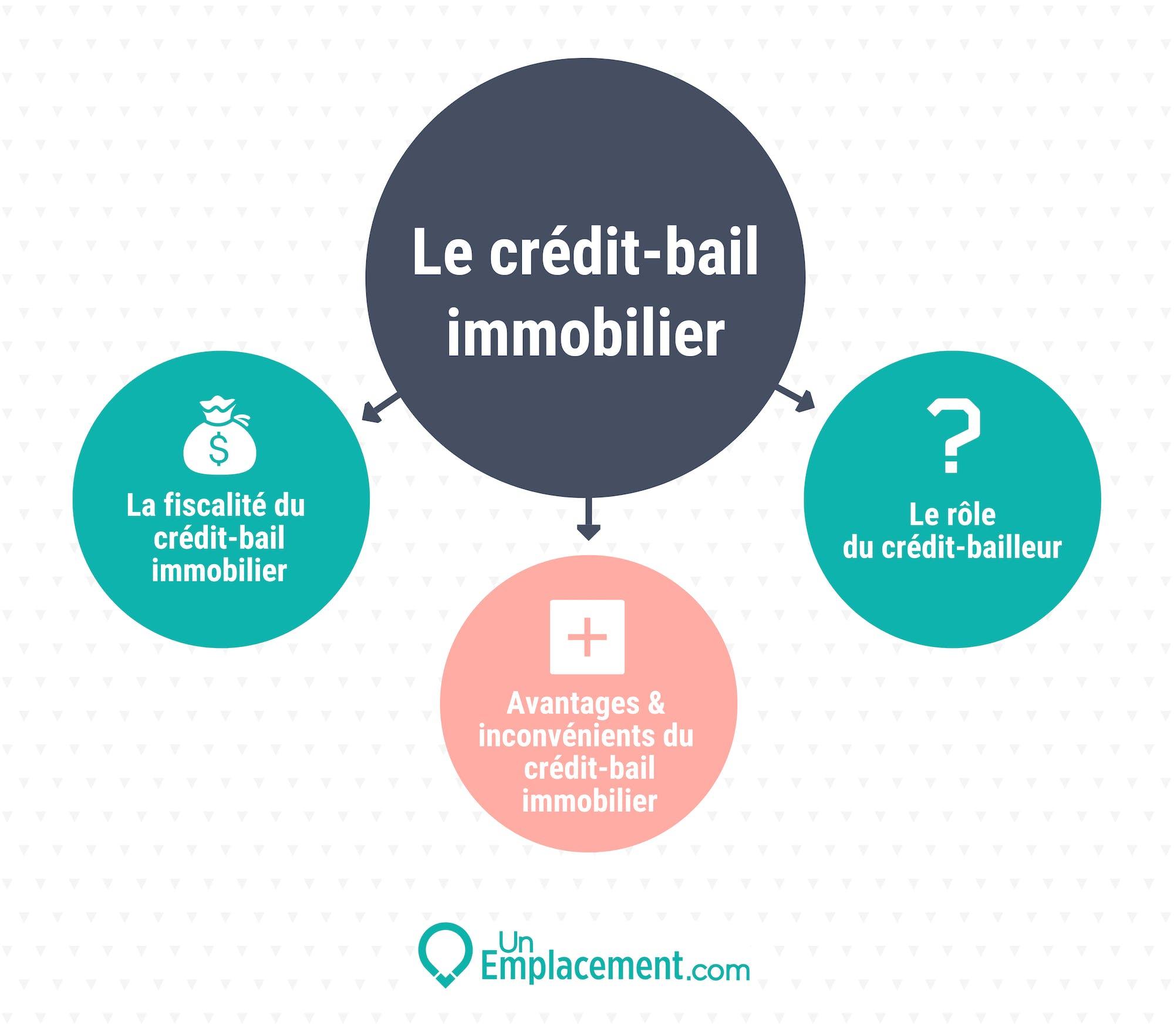 Infographie sur le crédit-bail immobilier