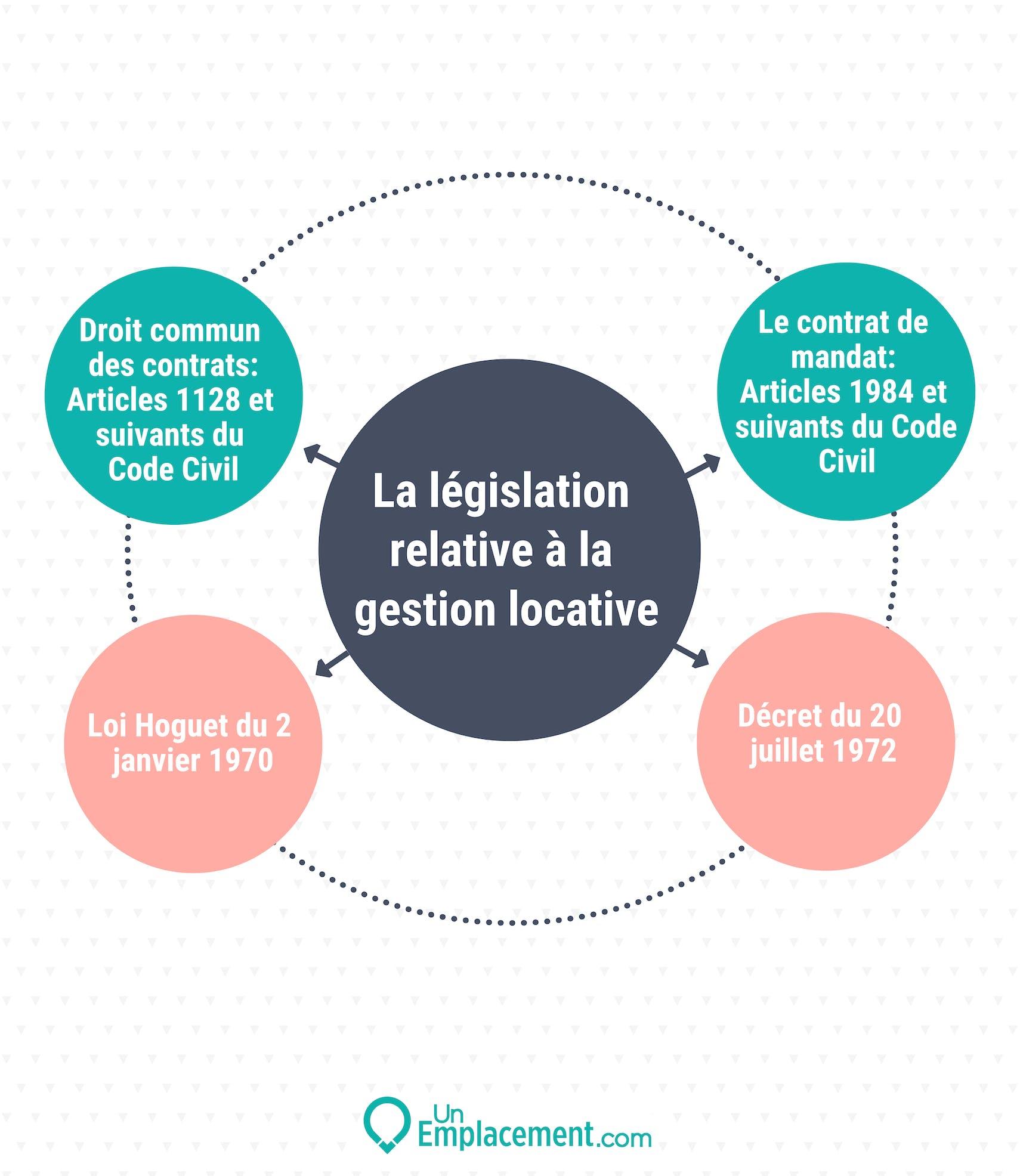 Infographie sur la législation de la gestion locative