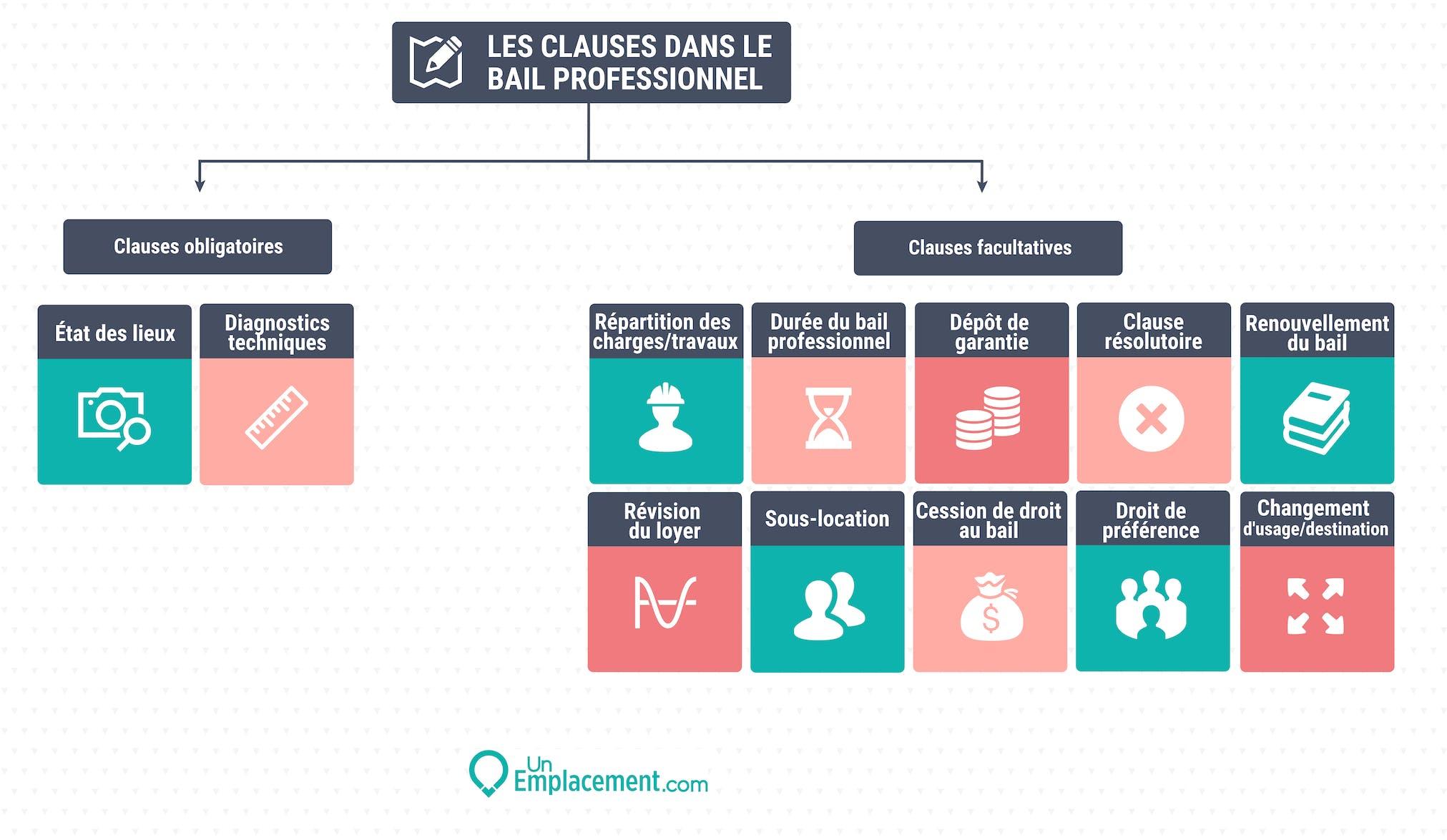 Infographie sur les clauses dans le bail pro