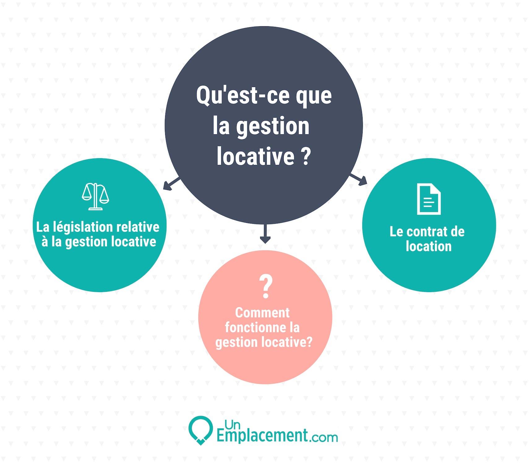 Infographie sur la gestion locative