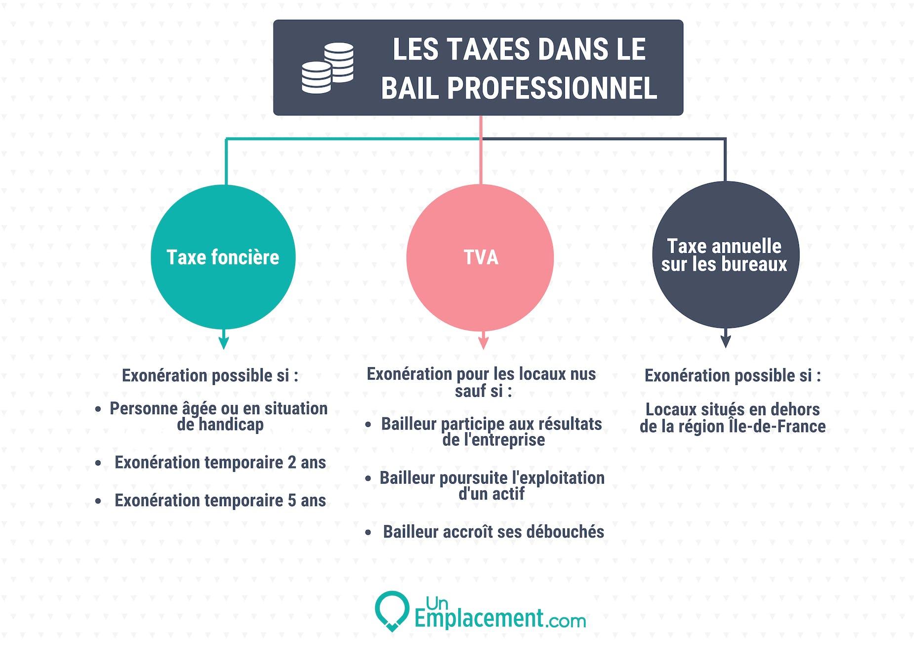 Les taxes dans le bail pro