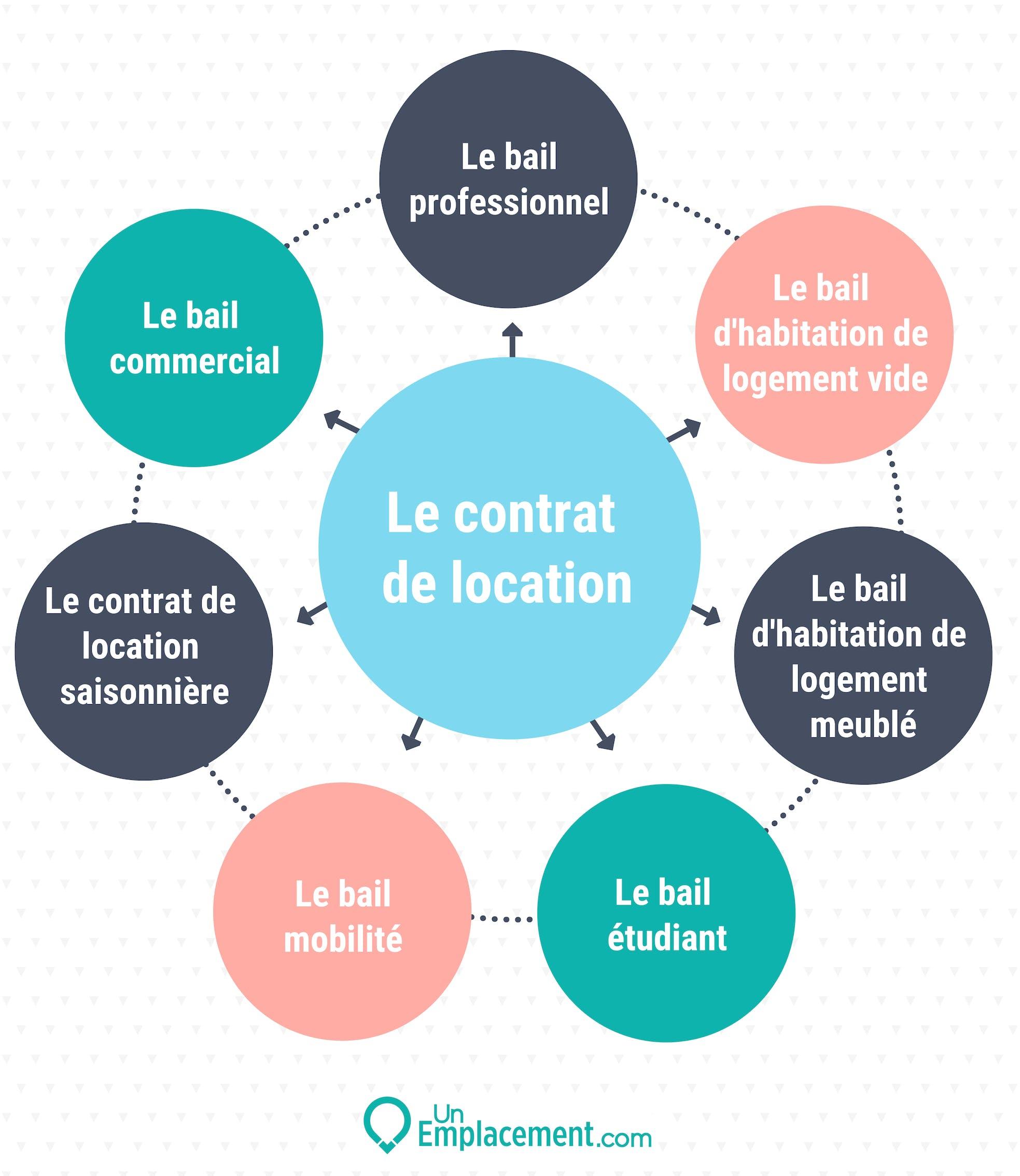 Infographie sur les types de contrats possibles