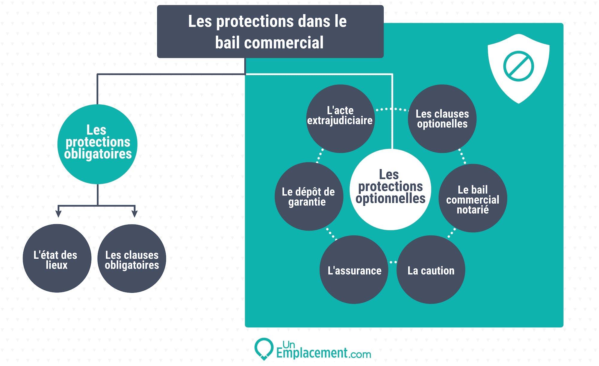 Infographie sur les garanties dans le bail commercial