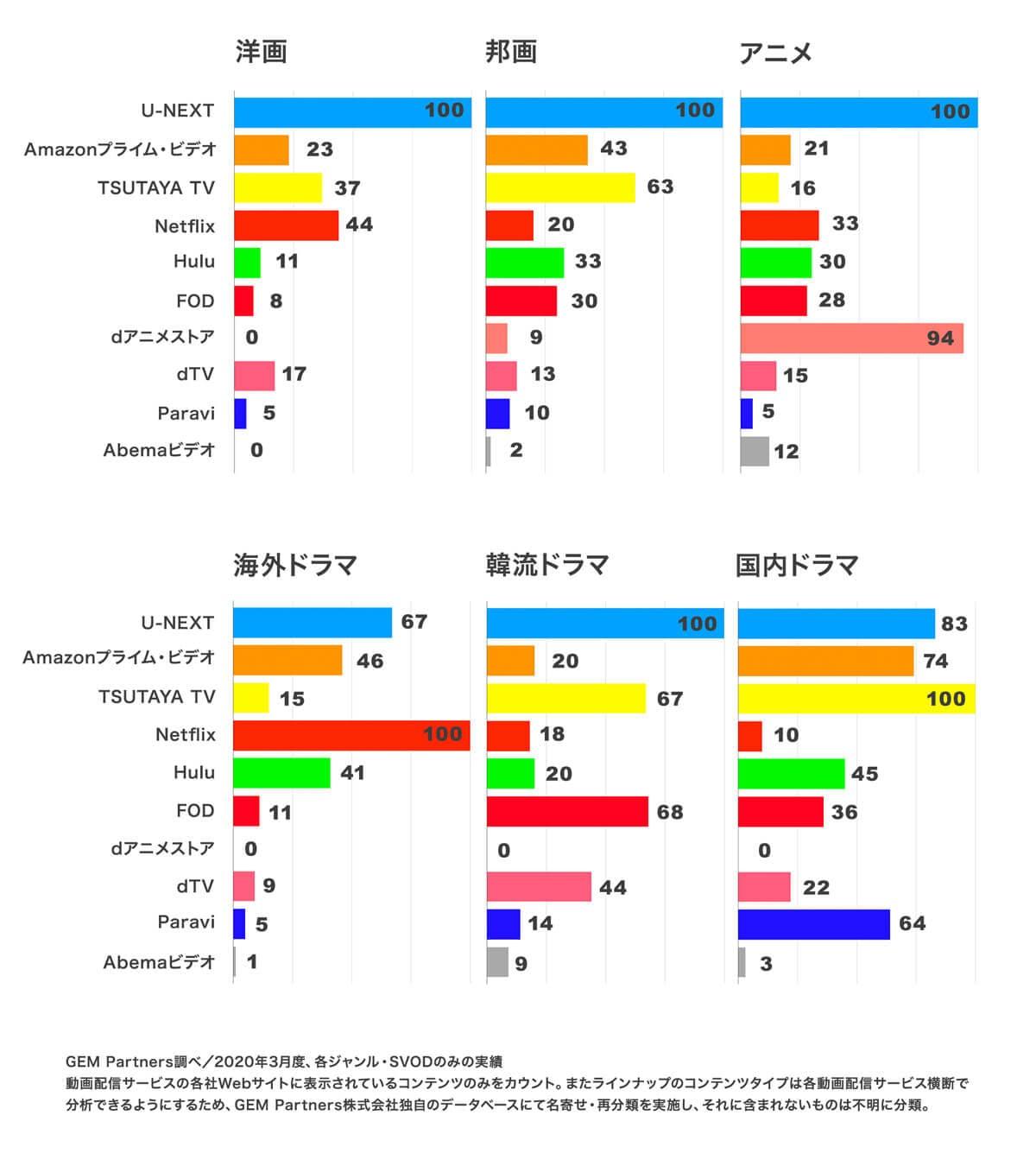 『U-NEXT』の作品数の多さを説明するグラフ