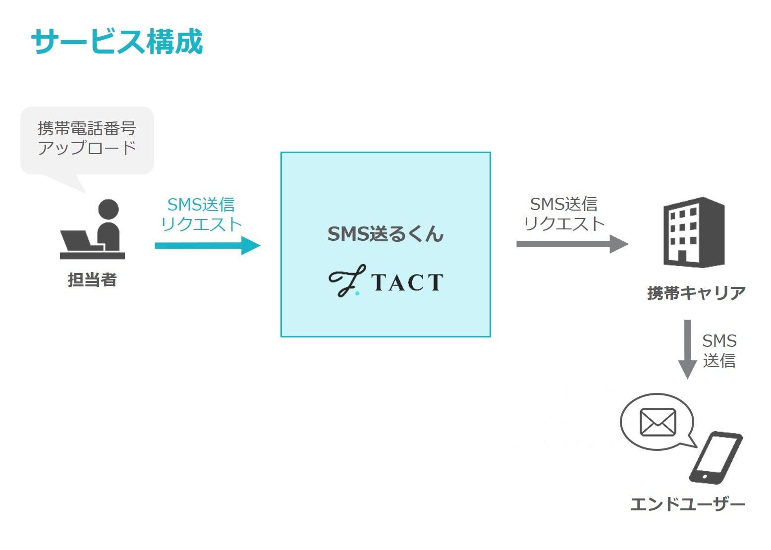 『SMS送るくん』サービス構成イメージ