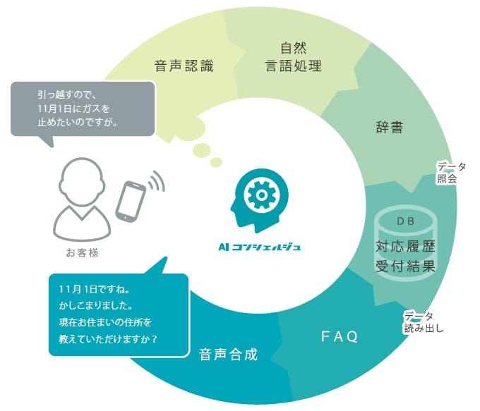 AIコンシェルジュイメージ図